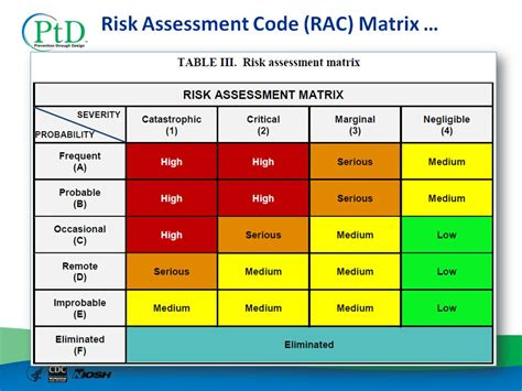 Composite Risk Management Matrix Risk Matrix Template