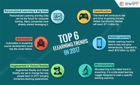what is popular in 2017 top 6 elearning trends for 2017 swift elearning