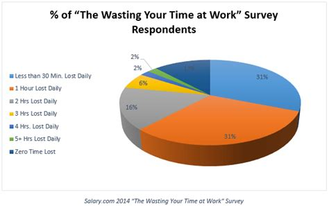 8 Ways To Waste Time At Work by 17 Simple Ways To Feel Motivated To Immediately Mad