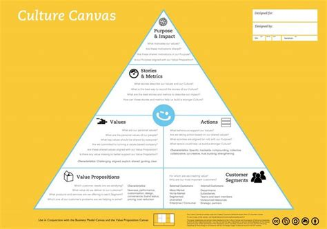 canvas kingston university 121 best images about visual thinking on pinterest