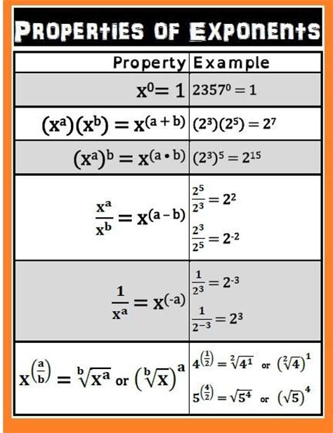 exponent rules printable math worksheets exponent free rules of exponents pdf download education pinterest
