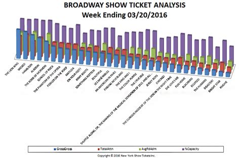 broadway sales chart archives page 5 of 10 new york