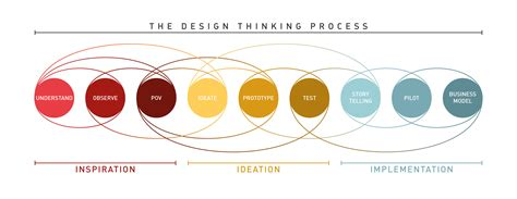 design thinking process ideo design thinking projects in online learning environments