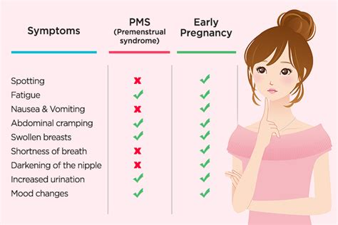 early pregnancy symptoms mood swings pms symptoms vs pregnancy symptoms how are they different