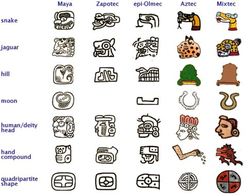 Why Calendar Is Different Mayan Symbol Signs And Meaning Another Feature Found In