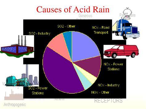 Ppt Acid Rain And Photochemical Smog Powerpoint Presentation Id 469064 Ppt Of Acid