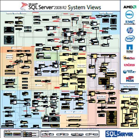 download free microsoft sql server system views map