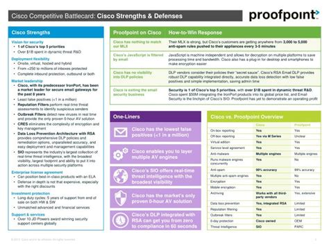 Ppt Proofpoint Claims A Global Presence But 81 Of Their Customers Are In N America Competitive Battlecard Template