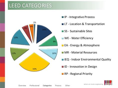 Leed Thermal Comfort by Leadership In Energy And Environmental Design