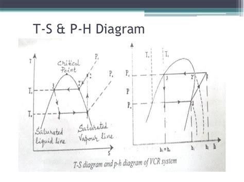 refrigeration cycle ts diagram basic mechanical engineering refrigeration