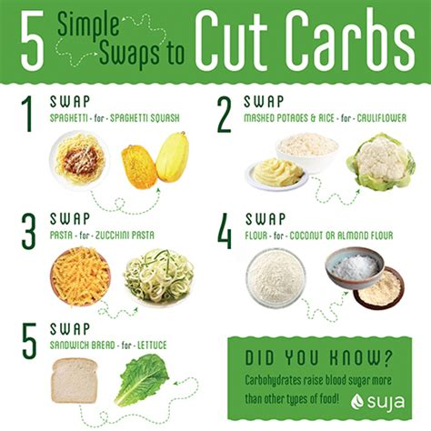 cutting the carbs easy delicious low carb and carb free recipes books 5 simple swaps to cut carbs suja juice
