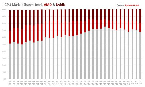 nasdaq mobile amd ryzen mobile the best is yet to come advanced micro
