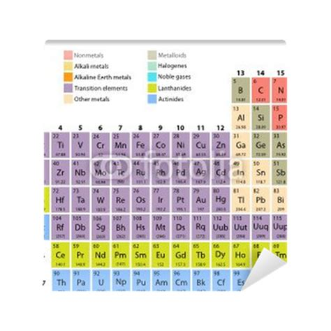 Complete Periodic Table by Complete Periodic Table Of The Elements Vinyl Wall Mural