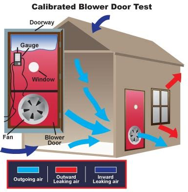blower door test wann blower door testing peterson energy consultants inc