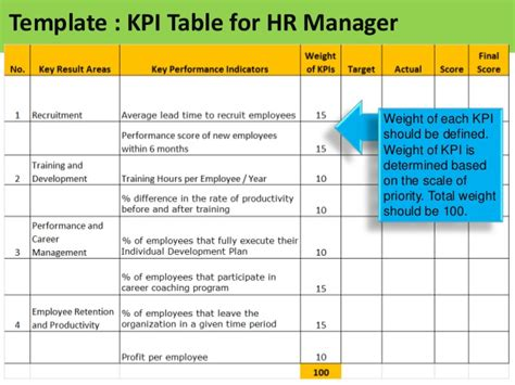 hr balanced scorecard template related keywords hr