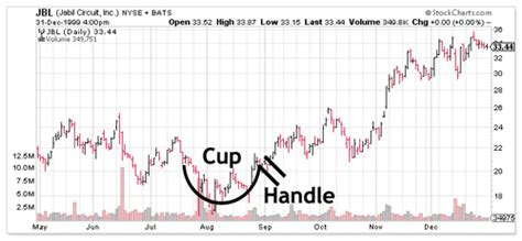 chart pattern cup and handle cup and handle chart technical analysis comtex smartrend