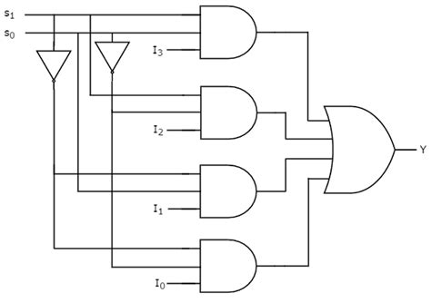 digital circuits multiplexers