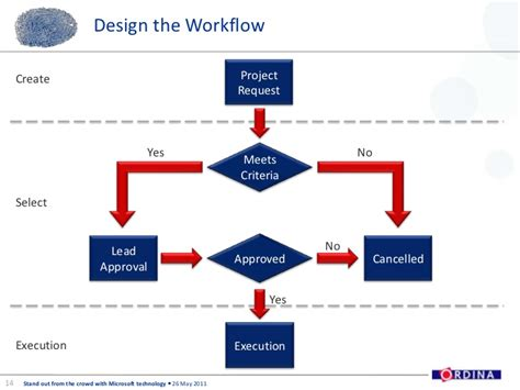 workflow project ordina softc presentation demand management using