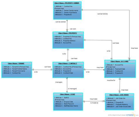erd uml erd real estate object diagram uml creately