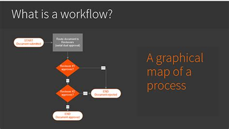 what is a workflow in sharepoint plus16 webinar transcript quot sharepoint workflows