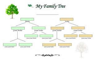 Family tree charts create your tree on family tree builder blank