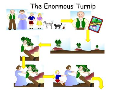 Enormous Turnip Story Map By Csomers86 Uk Teaching Story Map Powerpoint