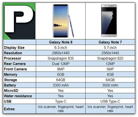 Samsung Note 8 Spek Samsung Galaxy Note 8 Vs Note 7