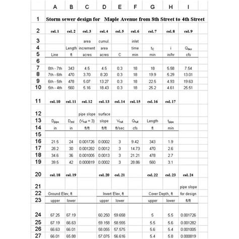 Hydraulic Grade Line Calculation Spreadsheet by Use Of Excel Formulas S I Or U S Units For Sewer