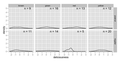 r ggplot geom text coloring with facets stack overflow r annotate ggplot2 facets with number of observations