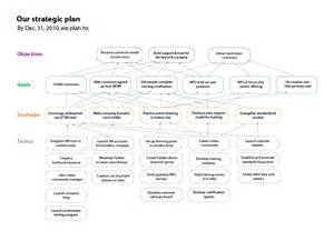 Church Strategic Plan Template by The Basics Of Social Media Audience Conversation
