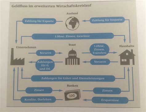 wirtschaftskreislauf bank wirtschaftskreislauf kswe abteilung g1h