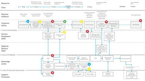 Ux Documentation Tools