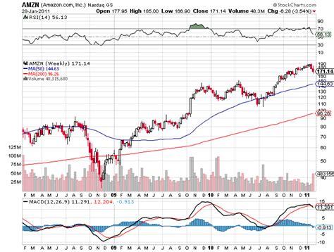 amazon stock price amazon share price charibas ga