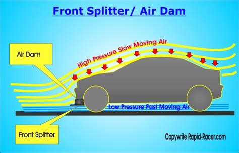 aerodynamics diagram aerodynamic upgrades devices for increasing downforce