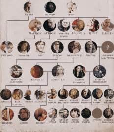Targaryen family tree tumblr