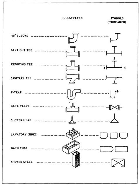 piping layout questionnaire plumbing prints