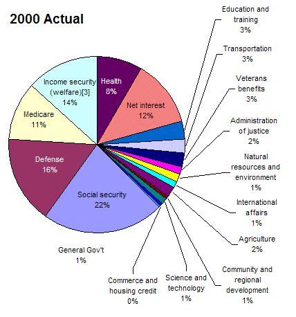 file:fed budget 2000 chart.gif wikimedia commons