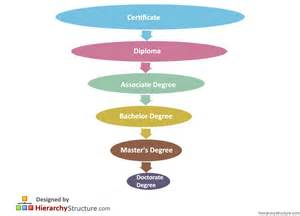 college degrees in order education degree hierarchy