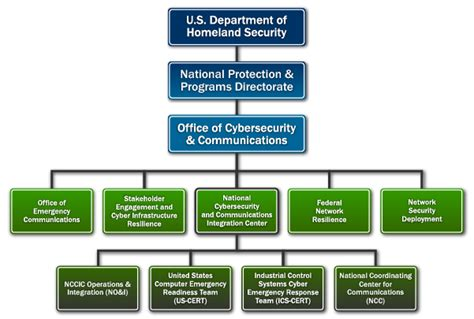 national cybersecurity communications integration center