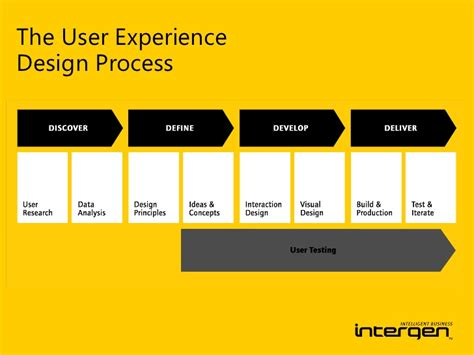 mobile user experience designing the mobile user experience