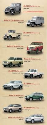 Toyota Land Cruiser History Toyota Land Cruiser Toyota Cruisers Trucks Magazine