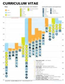 Best Resume Visualizations by Blog About Infographics And Data Visualization Cool