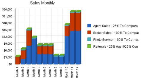 sle business plan real estate brokerage real estate brokerage sle business plan strategy and