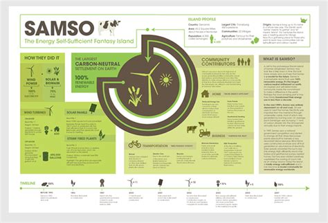 informative poster template the island of samso on behance