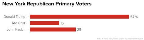 new york gop polls 2016 donald trump has sizable lead poll trump dominates gop field in new york kasich second