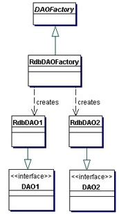 factory pattern in java dao factory java how to correctly apply factory method to the dao