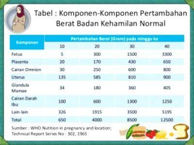 Berapa Timbangan Berat Badan by Berapa Berat Badan Selama Yang Normal Dan Ideal 2018