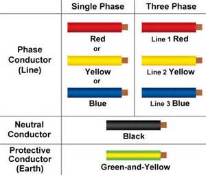what color is neutral wire new cable colour code for electrical installations