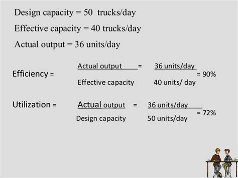 design effective and actual capacity strategic capacity planning for products and services