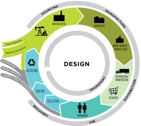 design authority definition sustainable materials management northeast recycling council